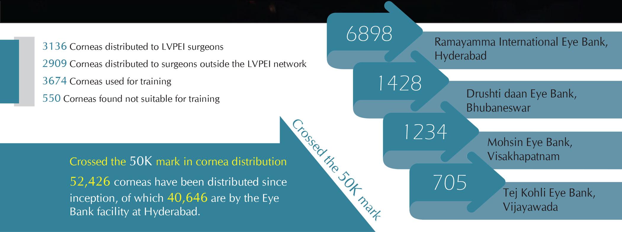 Eye Bank Network